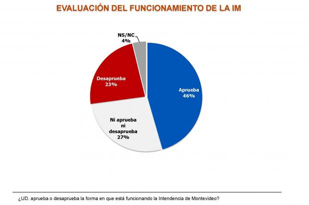 evaluacionintendencia1218